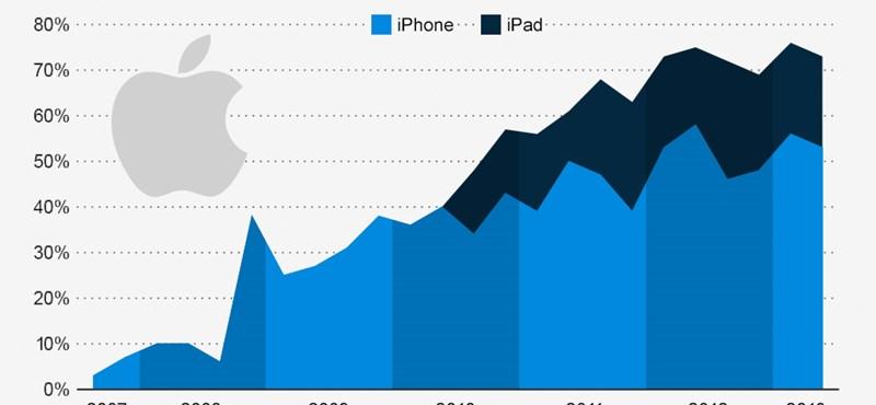 Az Apple sikerének kulcsa