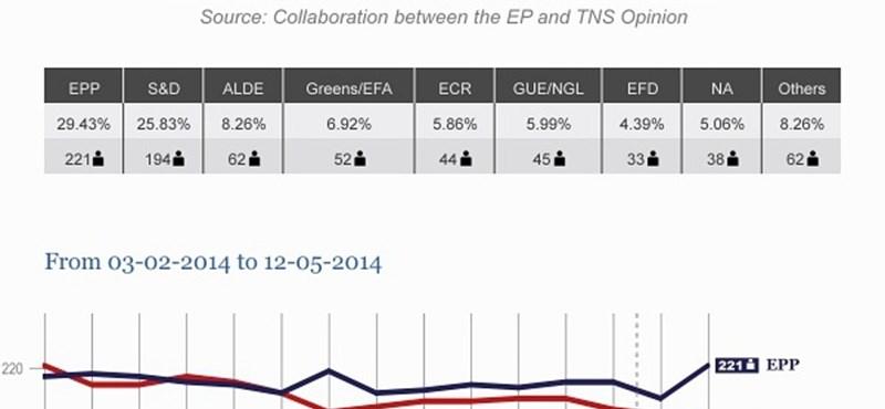 Felmérés: az EP-ben is Orbán barátai lennének többségben