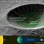 Előállt az új tervével a NASA: hatalmas távcsövet építenének a Hold egyik kráterébe