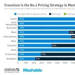Meglepő: ami ingyenes, az hozza a legtöbb pénzt