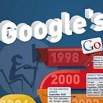 Így változott a Google keresési algoritmusa 1998-2012