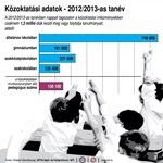 Infografika: ennyien mennek vissza az iskolákba szeptember 3-án