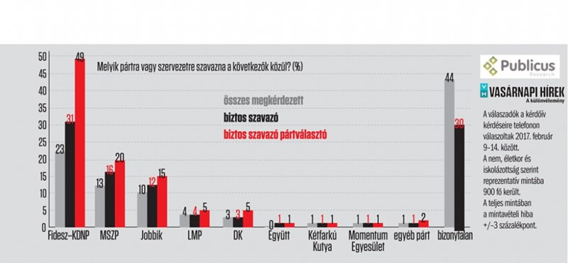 A magyarok kevesebb mint negyede áll a Fidesz mögött