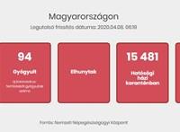 Újabb 11 magyar halottja van a járványnak, egy nap alatt 78 új fertőzöttet találtak