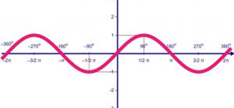 Trigonometrikus egyenletek – gyakorlat a matek érettségire