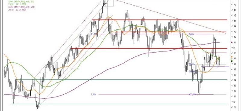 Innen nagyot eshet az euró