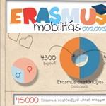 Erasmus: évről évre többen mennek külföldre tanulni