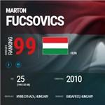 Fucsovics olyat tett, amire magyar teniszező 14 éve nem volt képes