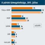 Medián: Orbán, Schmitt, Pokorni, Kósa, Rogán a politikai top 5-ben