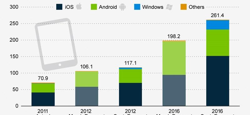 Kevesebb androidos táblagép fogyhat, mint korábban gondolták