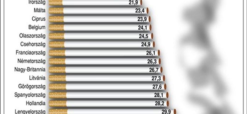 19 percenként belehal valaki - megdöbbentő számok a dohányzásról