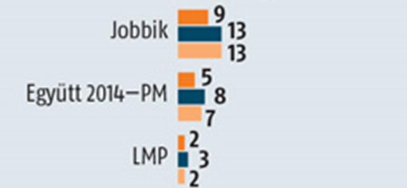 Medián: lendületben a Fidesz
