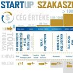 Az állam is beszáll a startupok finanszírozásába