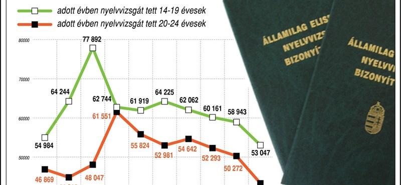 Infografika: évről évre csökken a nyelvvizsgát szerző diákok száma
