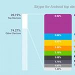 Ezeken az eszközökön a legmenőbb az androidos Skype