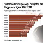 Tolonganak a külföldi diákok a magyar egyetemi helyekért