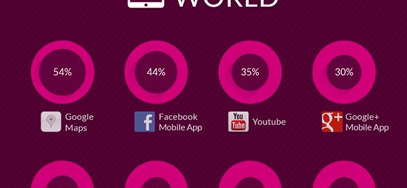 Ezeket az okostelefonos appokat használják a leggyakrabban a világon