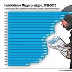 Sokkoló grafikon: durván megugrott a hajléktalanok száma