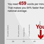 Teszteld, milyen gyorsan olvasol angolul