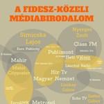 Nagyon jól teljesítettek Simicska és Nyerges médiacégei