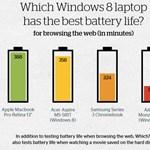 Melyik laptop bírja legtovább? Itt a válasz