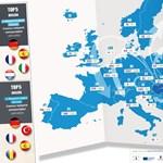 Erasmus: ezek a legnépszerűbb országok