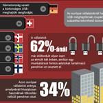 Európa megbukott az adatbiztonsági felmérésen [infografikával]
