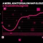 Ha jobban akar aludni, nézzen rá erre a grafikonra, aztán fogadja meg a tanácsunkat