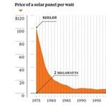 Ebből megérti, miért lehengerlő a napelem