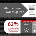 Érdekes tények a meghackelt accountokról