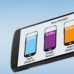 Kiderült: melyik népszerű mobilban mennyi tárhely van valójában?