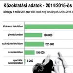 Így csökkent százezerrel a közoktatásban tanulók száma