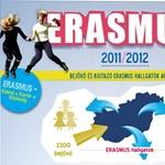 Infografika: rekordot döntöttek a magyar Erasmus-hallgatók