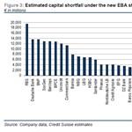 Credit Suisse: 400 milliárd euró hiányzik a bankszektorból