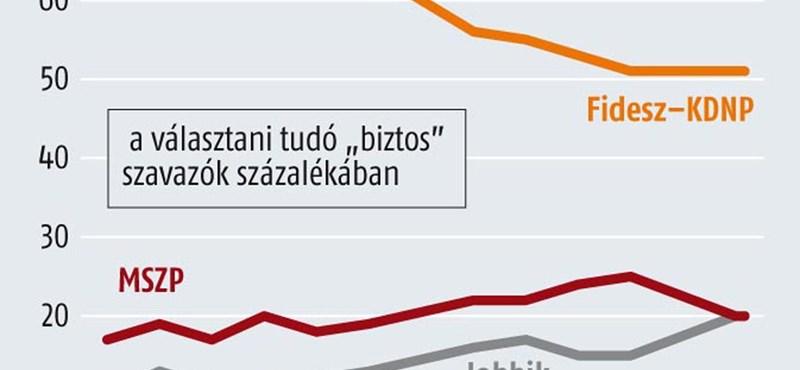 Medián: Orbán népszerűsége hanyatlik, de a Fidesz tartja magát
