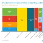 """Okosmobilos trendek: eltűnőben a BlackBerry, a """"futottak még"""" kategóriában a Windows Phone"""