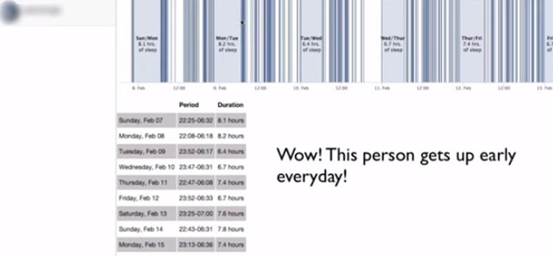 A Facebookon követheti, mikor alszanak a barátai