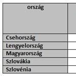 Debrecen + Miskolc: ennyivel több a szegény Magyarországon