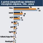 Medián: Második a Jobbik