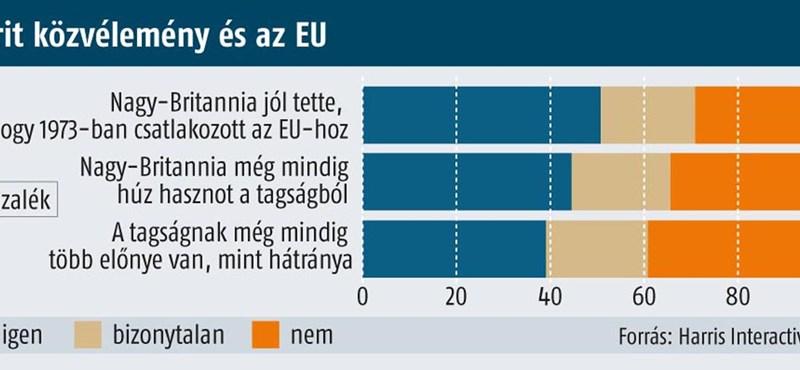 Brit EU-dilemma