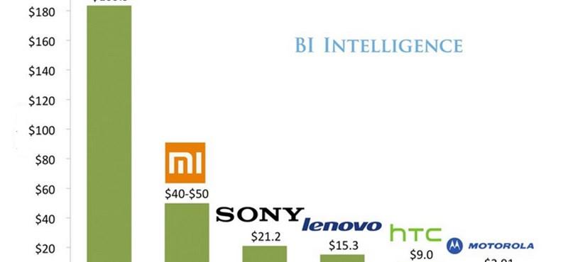 Gondolta volna? Ezek az Android-világ legértékesebb cégei