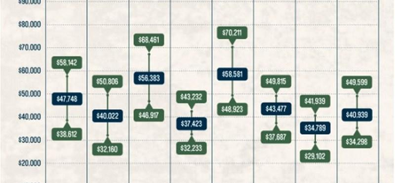 Mennyit lehet keresni diplomával? Ezek a legjobban fizetett szakmák