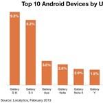 10-ből 8 androidos topmobil a Samsungé