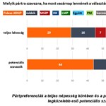 Nézőpont: Nőtt a Fidesz támogatottsága, de csak a hibahatáron belül