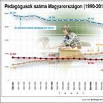 Infografika: egyre kevesebb tanár kap állást az általános iskolákban