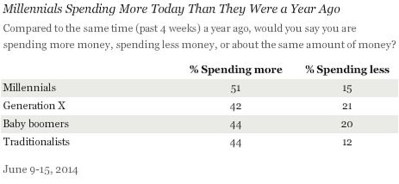 Két kézzel szórják a pénzt az amerikaiak