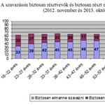 Grafikon: Masszívan jobboldali a magyar fiatalság