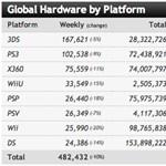 Konzolok: a nappalit a Sony, a zsebünket a Nintendo uralja