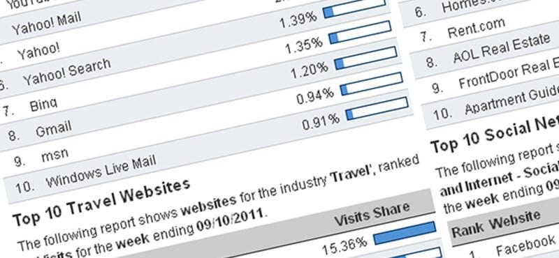 Népszerűségi lista – eltűnik a MySpace, feljövőben a Tagged