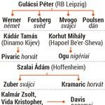 Ez se sok, de legalább ennyi maradt a magyar focistáknak